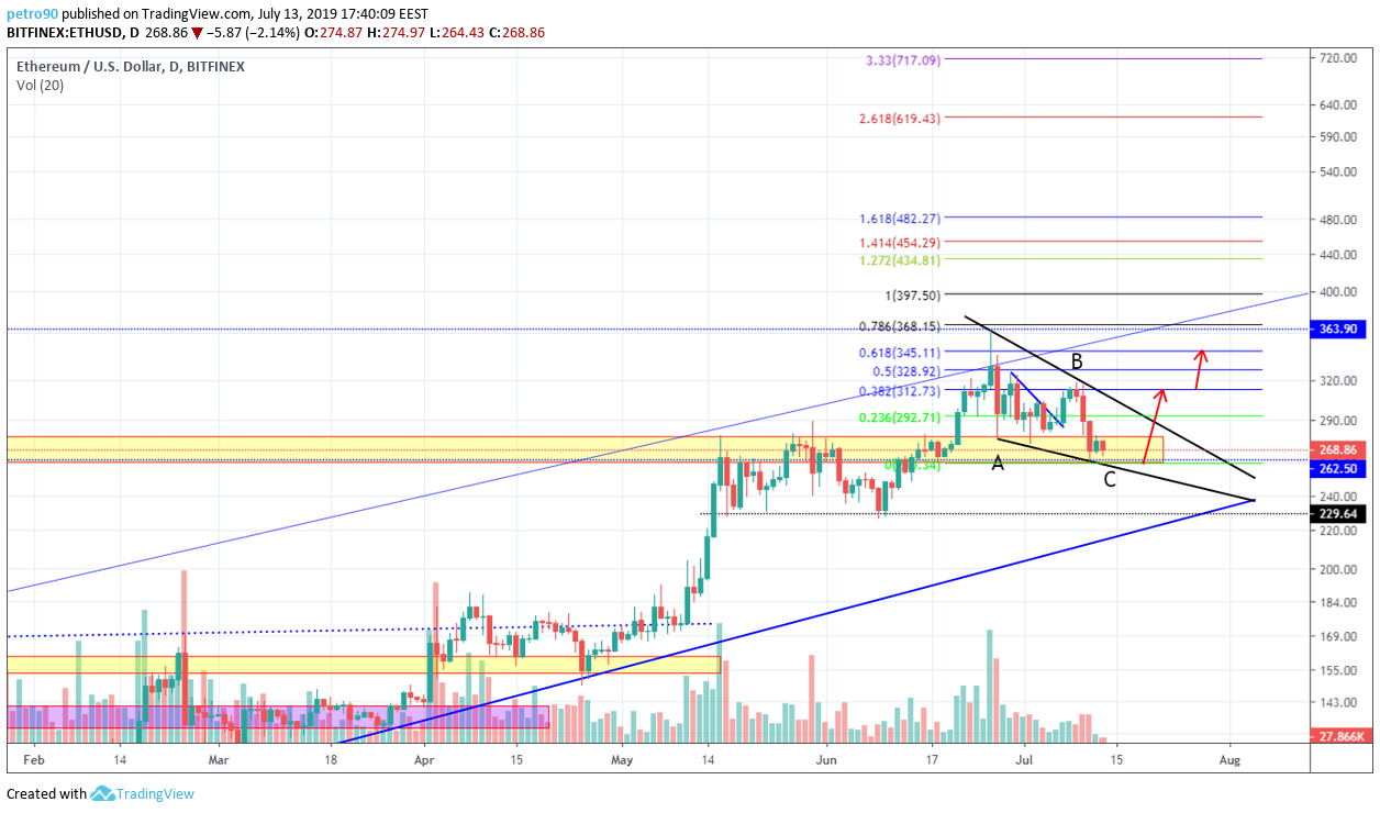 BitcoinNews.com Ethereum Market Analysis 14th July 2019