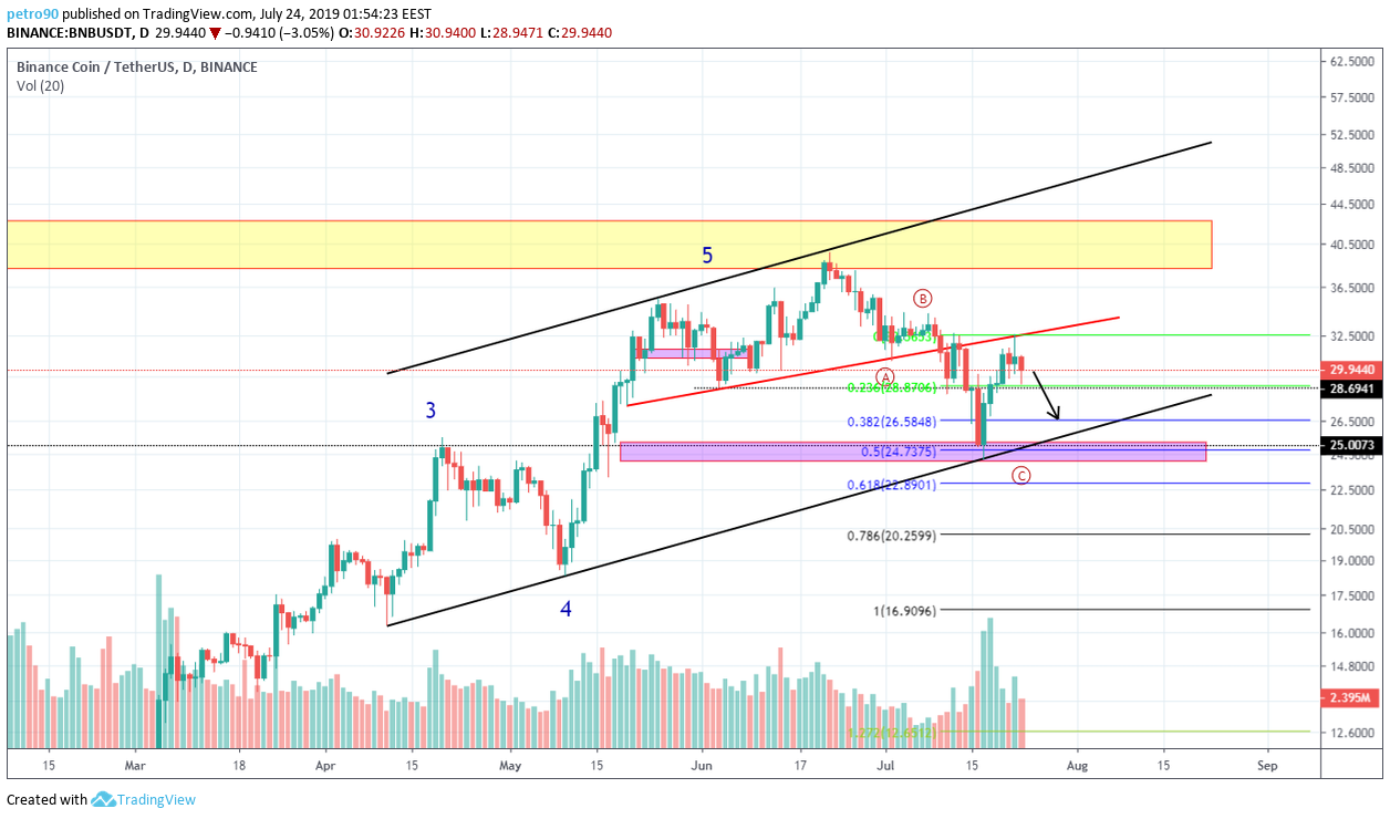 BitcoinNews BNB Market Analysis: The Price Zone of -25 Is in Jeopardy.