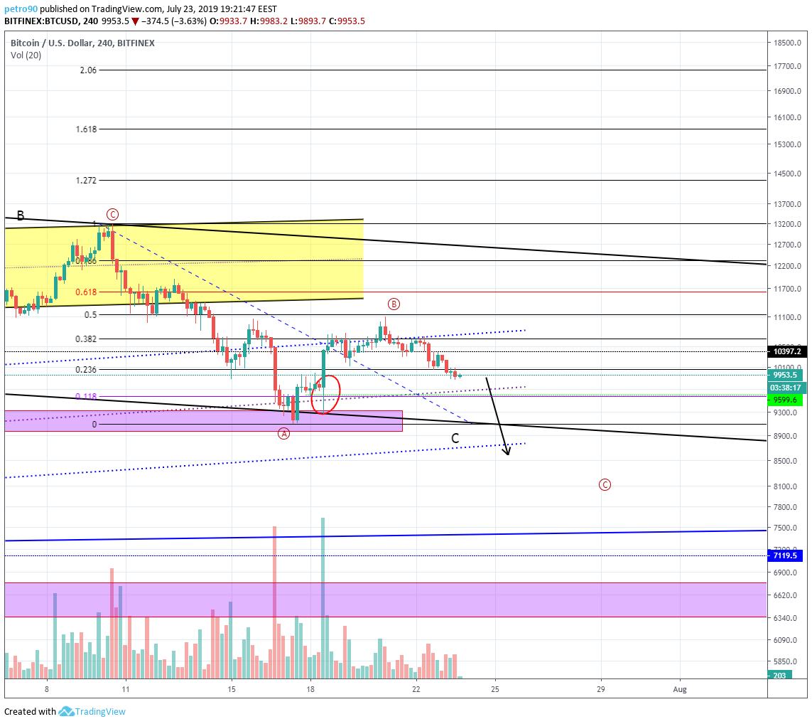 Bitcoin Market Analysis: There's $7100 in the air.