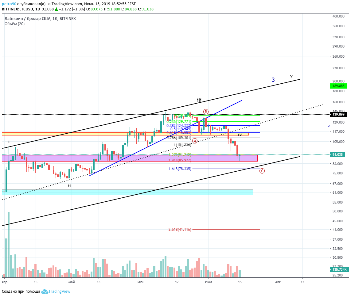BitcoinNews.com Litecoin Market Analysis 15th July 2019