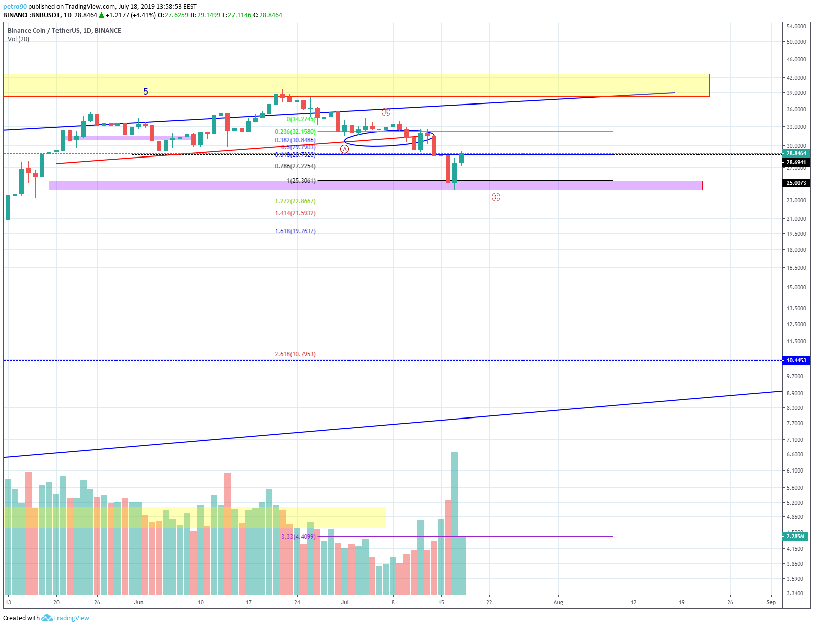 BitcoinNews.com BNB Market Analysis 18th July 2019