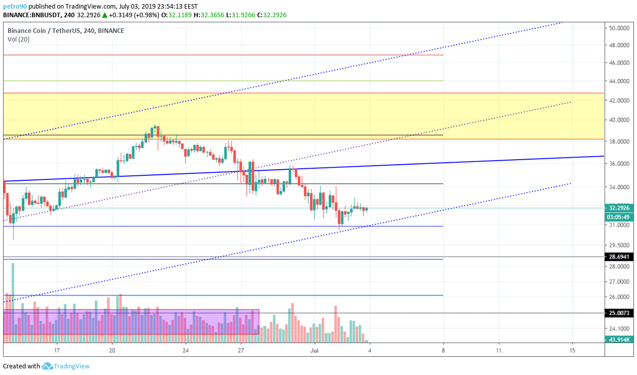 BitcoinNews.com BNB Market Analysis 3rd July 2019