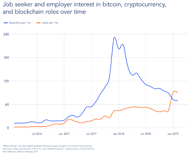 Graph indicating the involvement of people in the crypto and blockchain industry