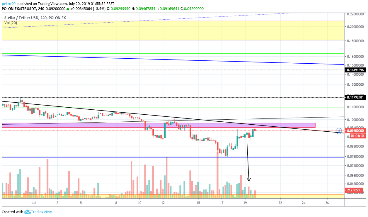 BitcoinNews.com XLM Market Analysis 20th July 2019