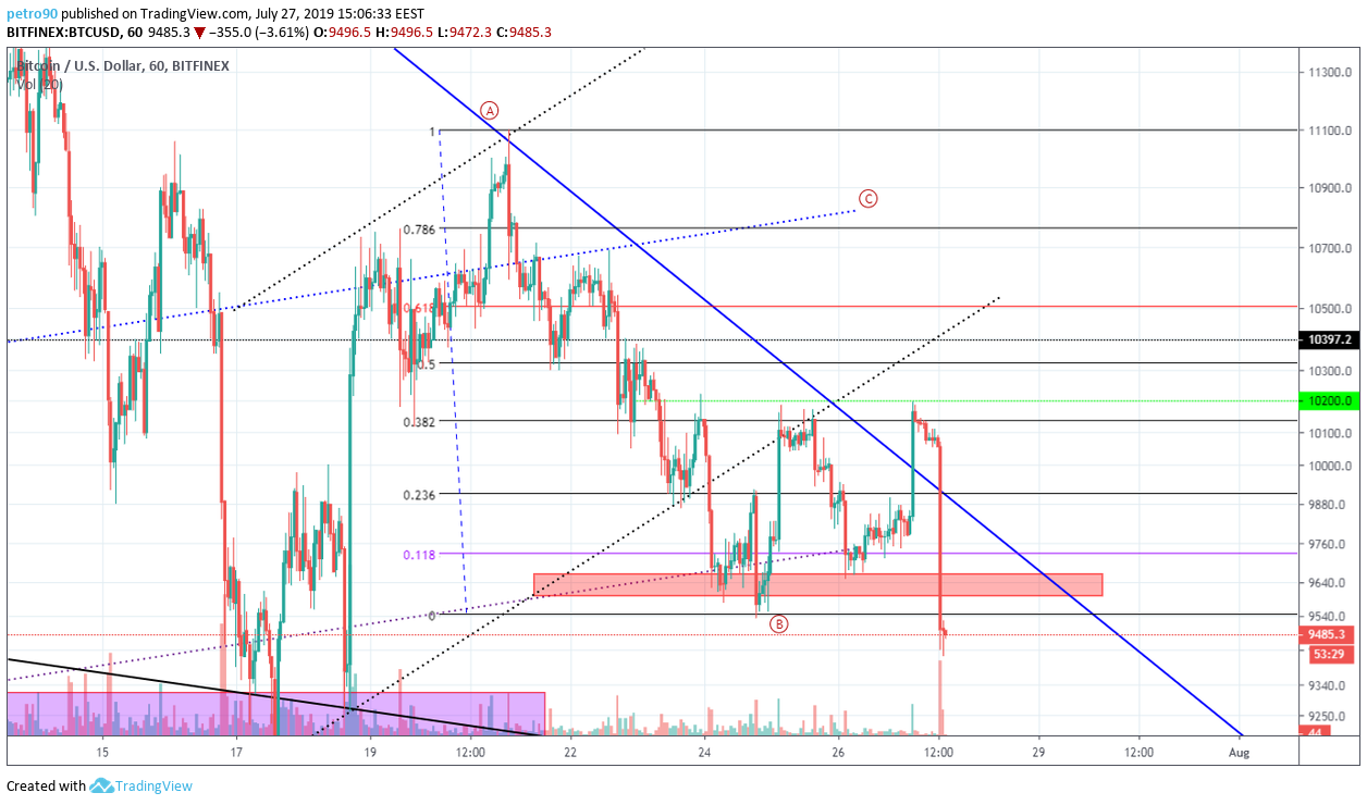 BitcoinNews Bitcoin Market Analysis: 00 is Broken. Will Buyers be Able to Keep 00?