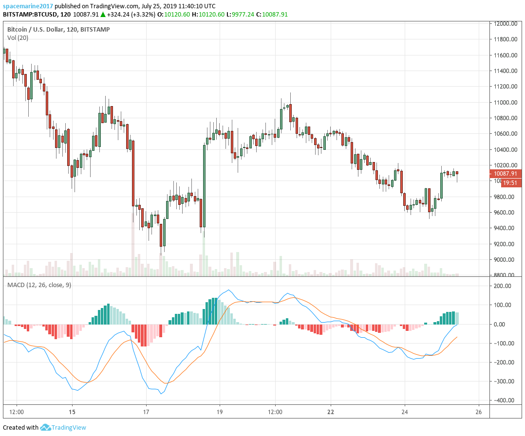 AO and MACD: How To Use Momentum Indicators For Cryptocurrency Trading