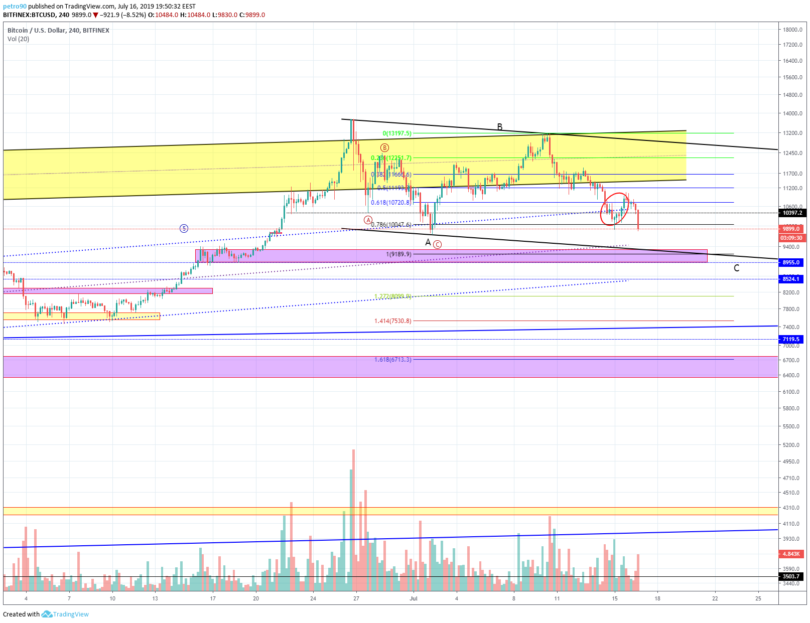 BitcoinNews.com Bitcoin Market Analysis 16th July 2019