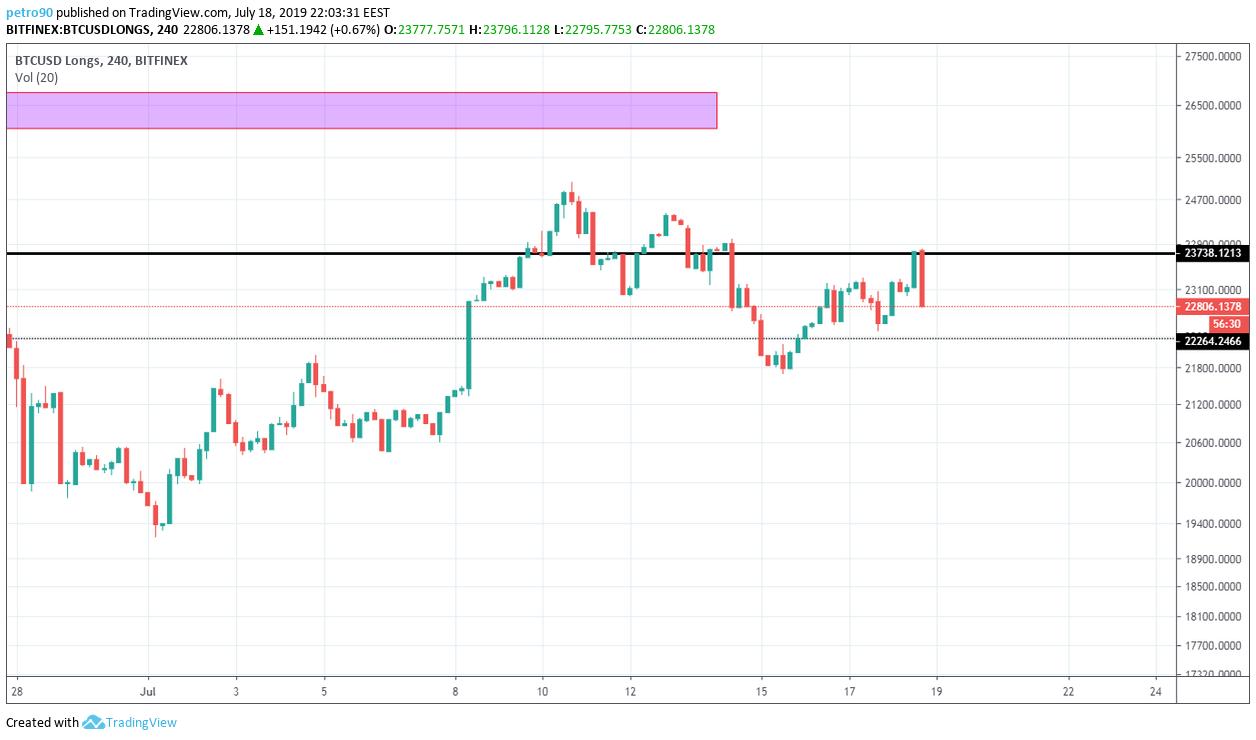 BitcoinNews.com Bitcoin Market Analysis 18th July 2019