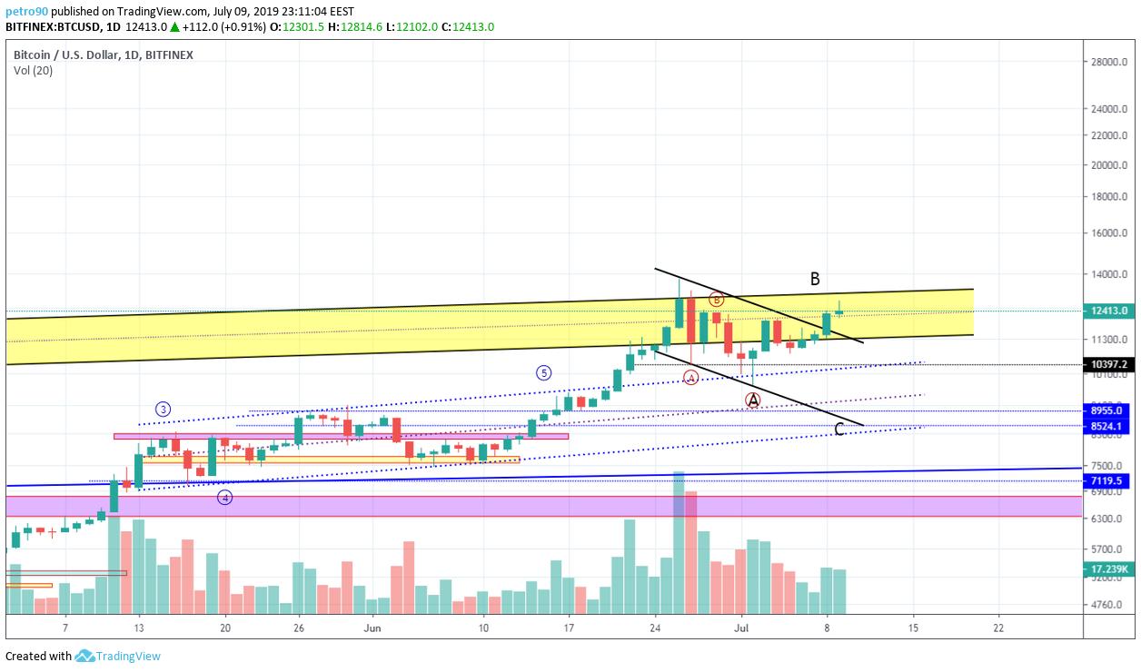 BitcoinNews.com Bitcoin Market Analysis 9th July 2019