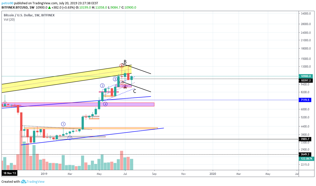 BitcoinNews.com Bitcoin Market Analysis 21st July 2019