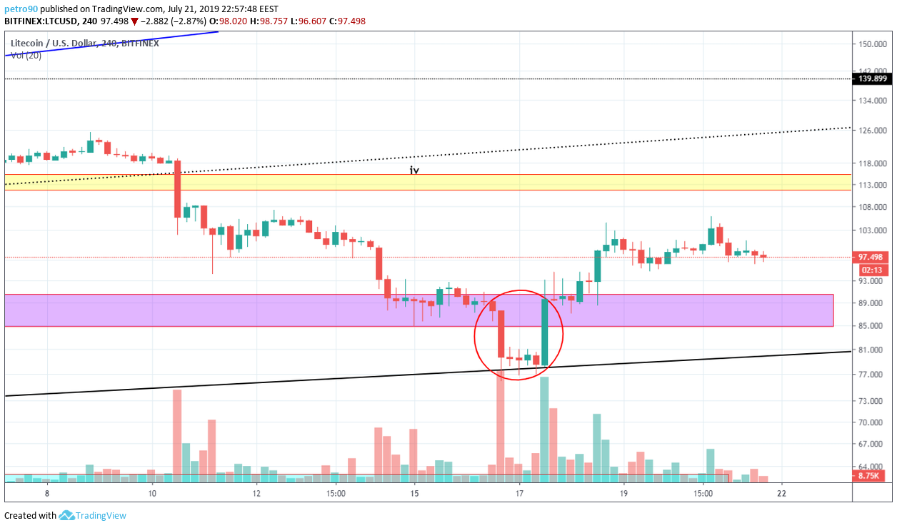 Litecoin Market Analysis: Buyers Still Have Teeth
