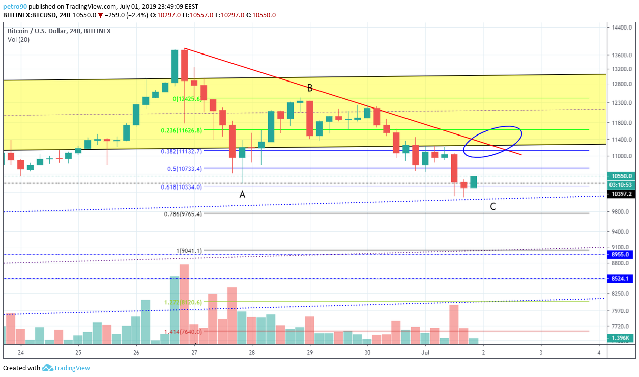 BitcoinNews.com Bitcoin Market Analysis 2nd July 2019
