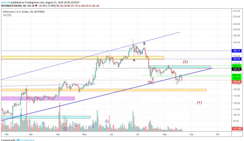 Ethereum Technical Market Analysis 21st August 2019