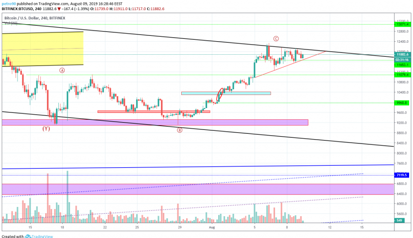 Bitcoin Technical Market Analysis 9th August 2019