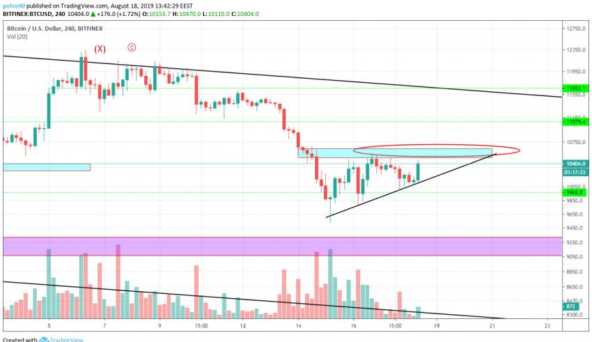 Bitcoin Technical Market Analysis 18th August 2019