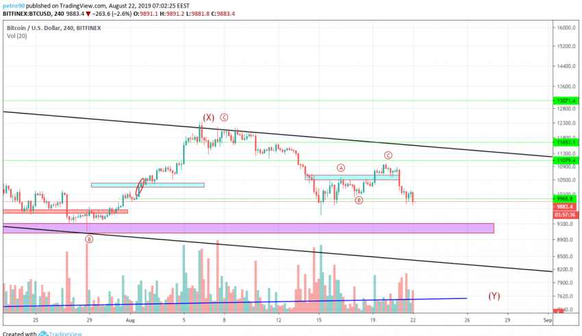 Bitcoin Technical Market Analysis 22nd August 2019