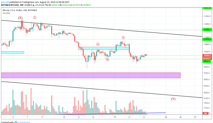 Bitcoin Technical Market Analysis 23th August 2019