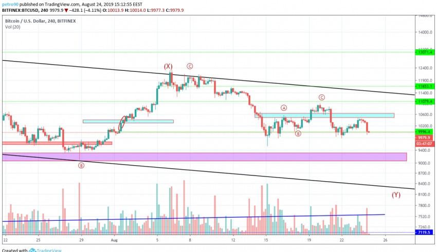 Bitcoin Technical Market Analysis 24th August 2019