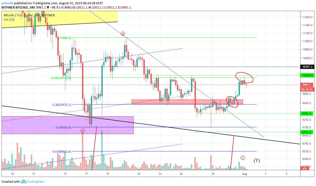 Bitcoin Technical Market Analysis 1st August 2019