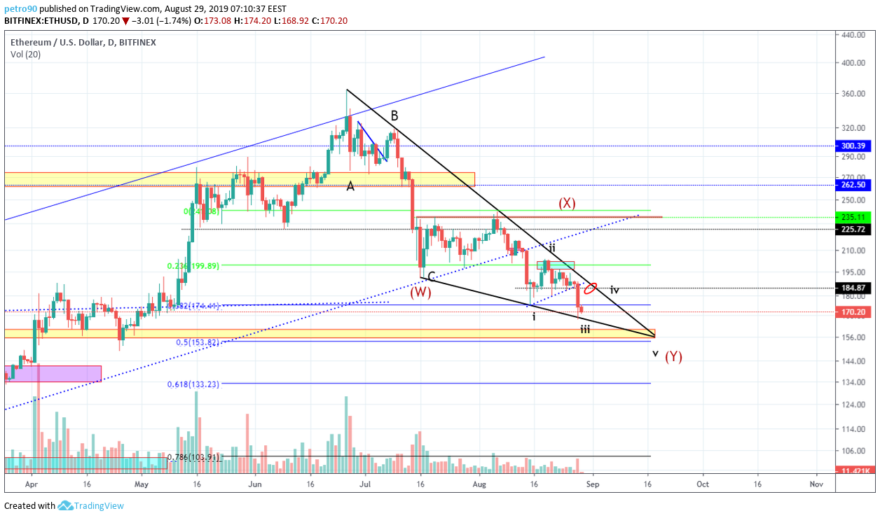 Ethereum Technical Market Analysis 29 August 2019