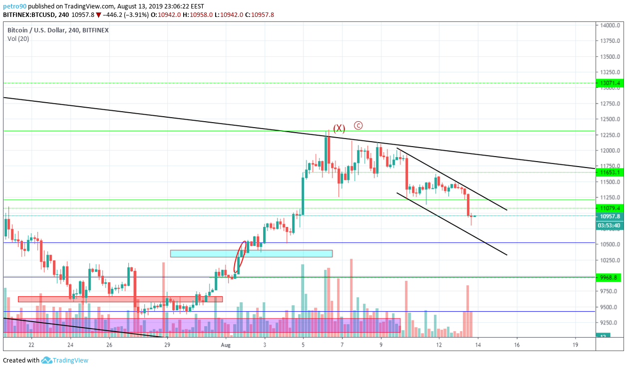 Bitcoin Technical Market Analysis 13th August 2019