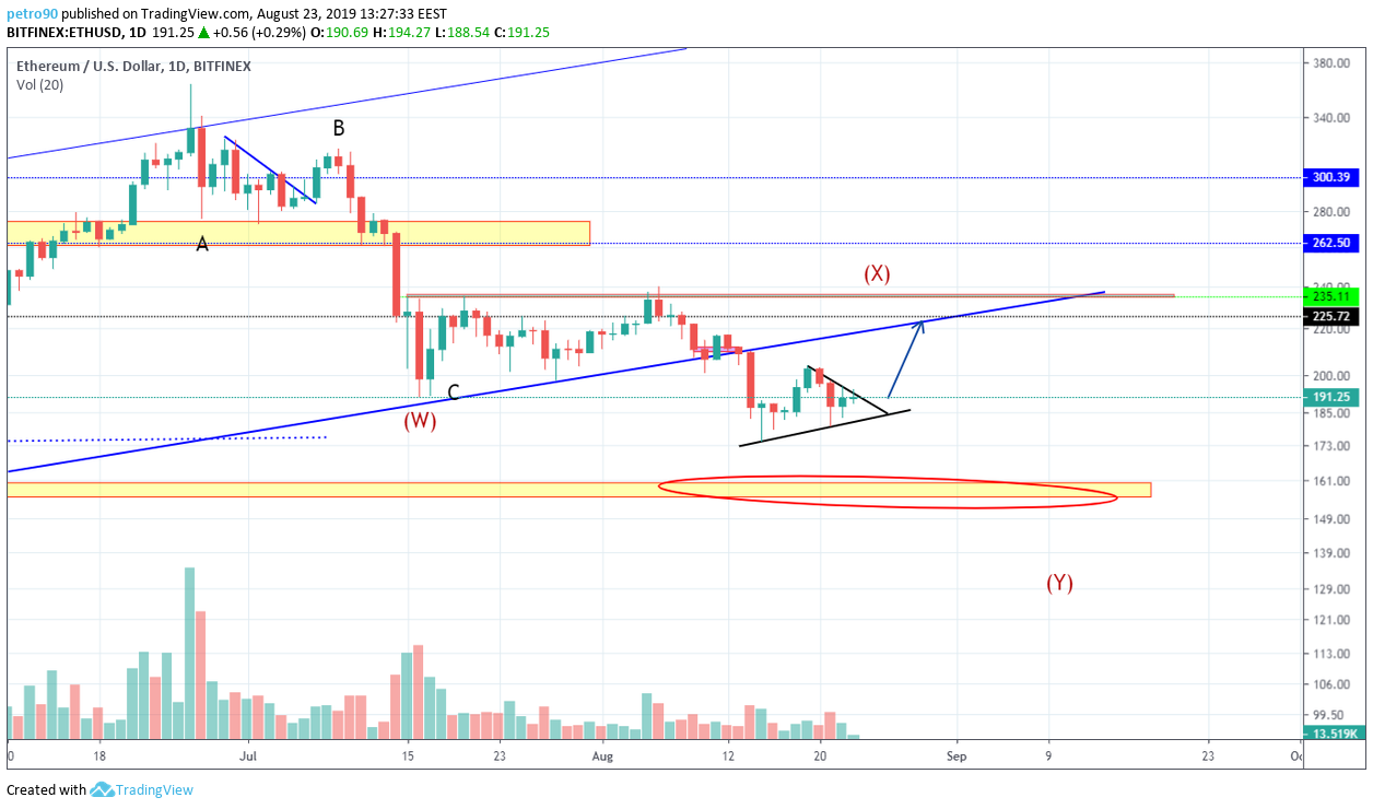 Ethereum Technical Market Analysis 23th August 2019