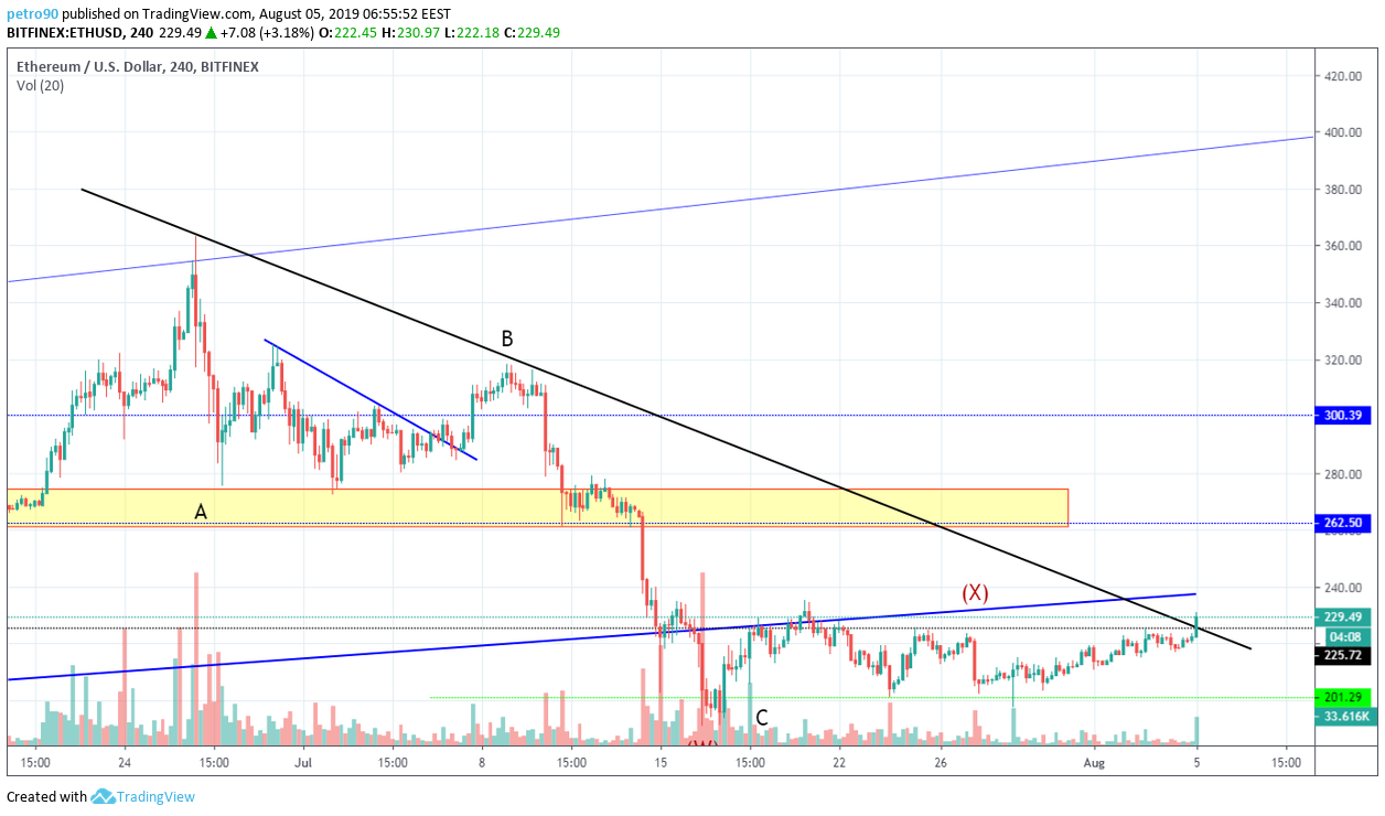 Ethereum Technical Market Analysis 5th August 2019