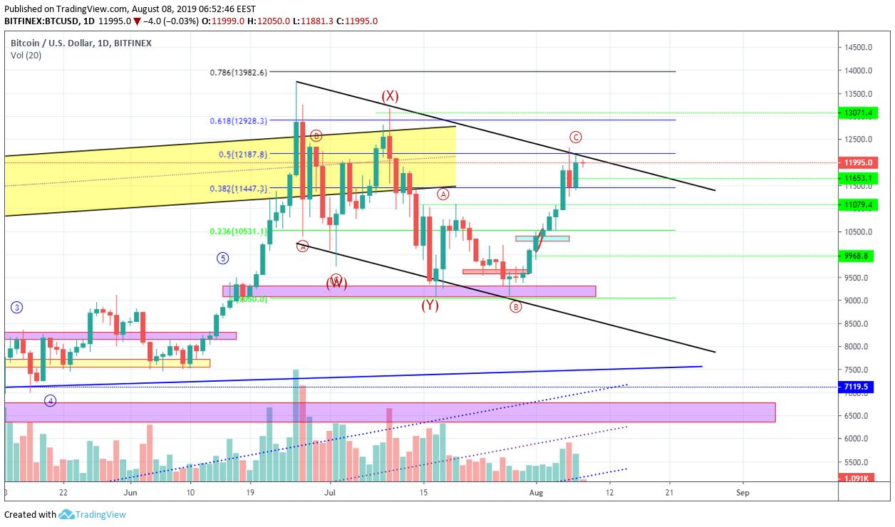 Bitcoin Technical Market Analysis 8th August 2019