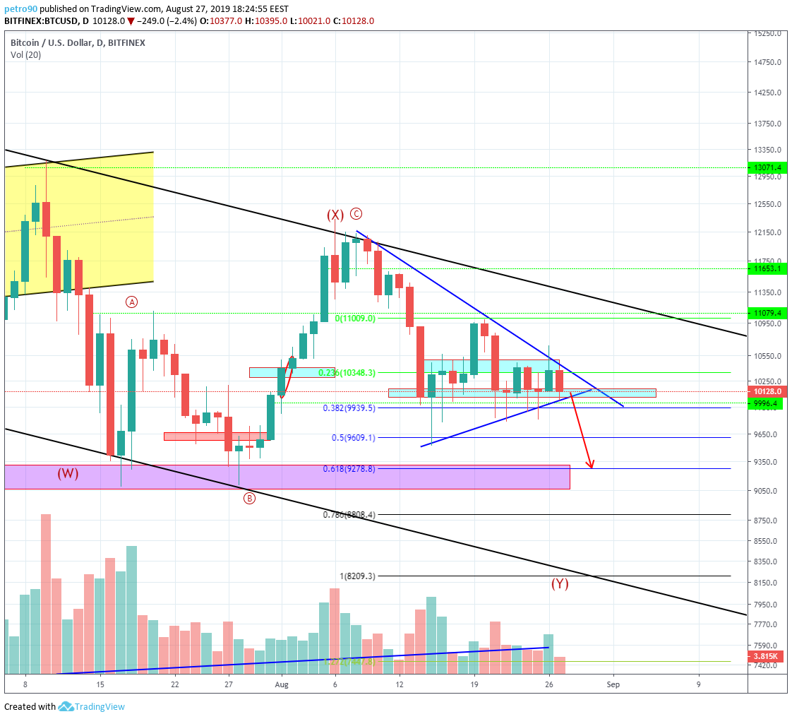 Bitcoin Technical Market Analysis 27th August 2019
