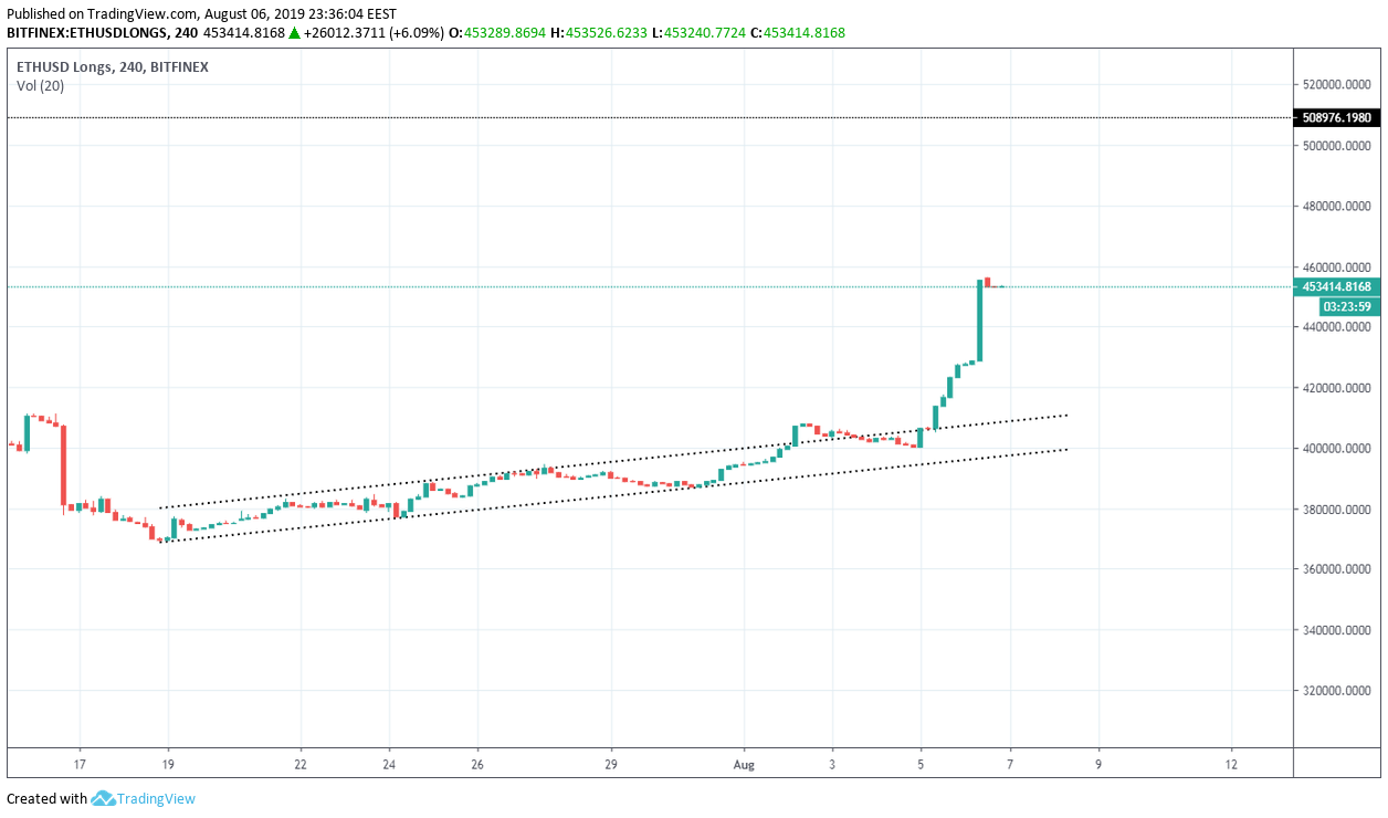 Ethereum Technical Market Analysis 7th August 2019