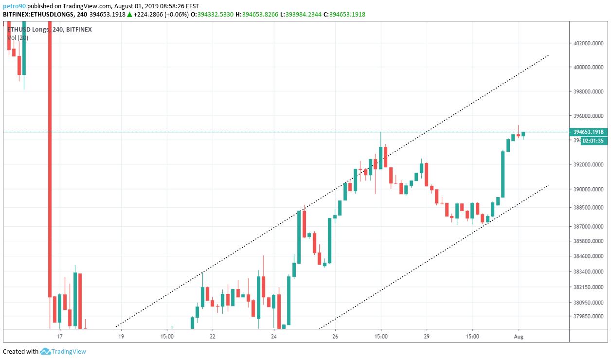 Ethereum Technical Market Analysis 1st August 2019