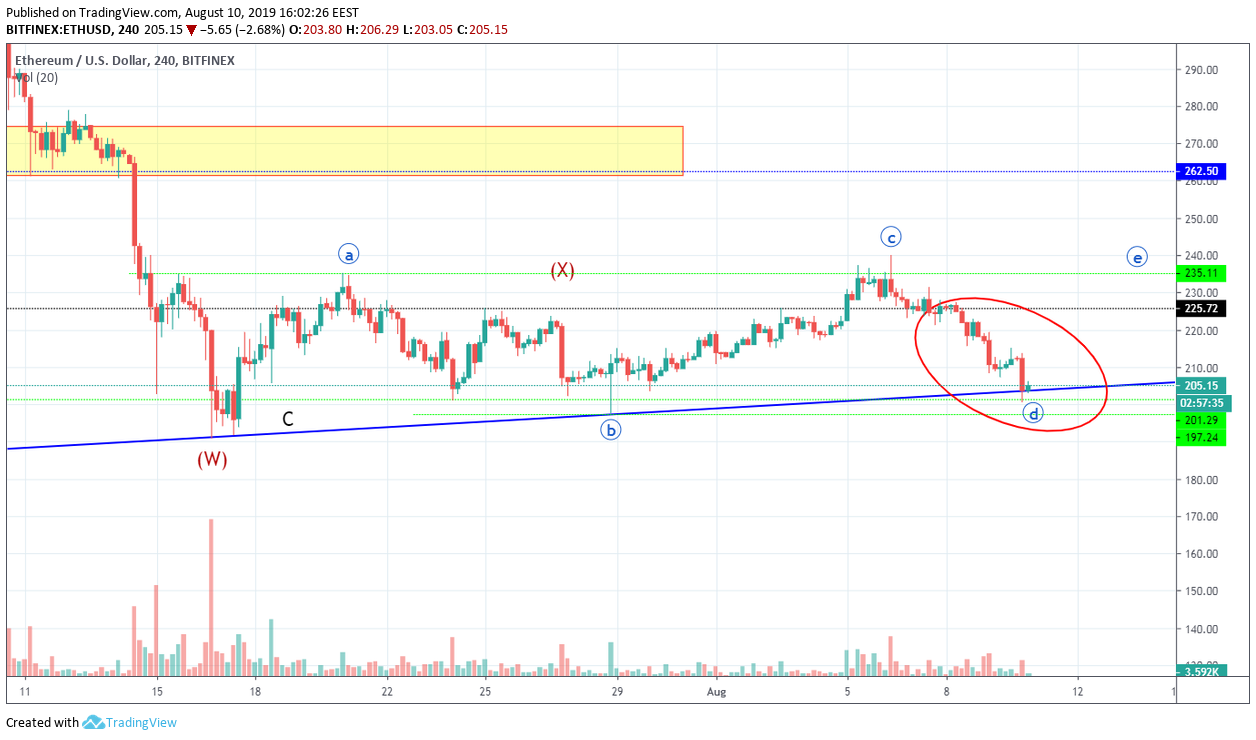 Bitcoin Technical Market Analysis 10th August 2019