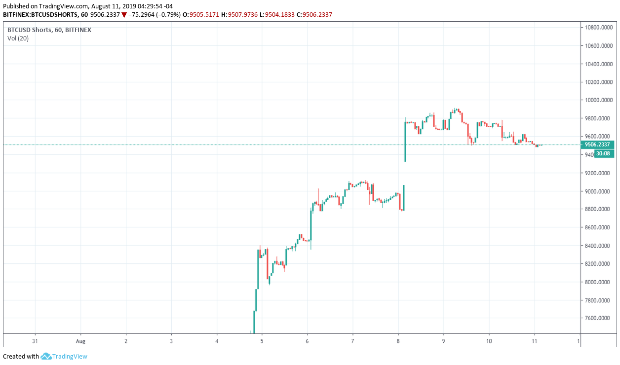 Bitcoin Technical Market Analysis 11th August 2019
