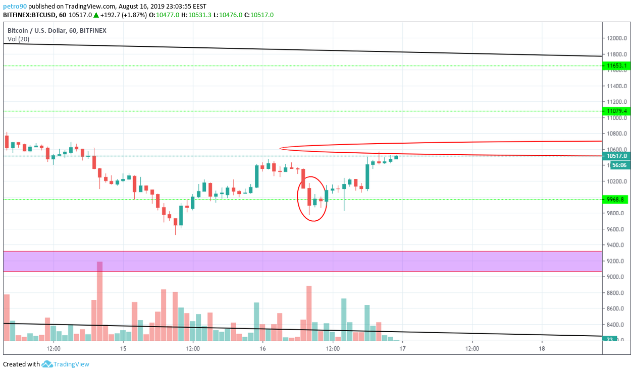 Bitcoin Technical Market Analysis 16th August 2019