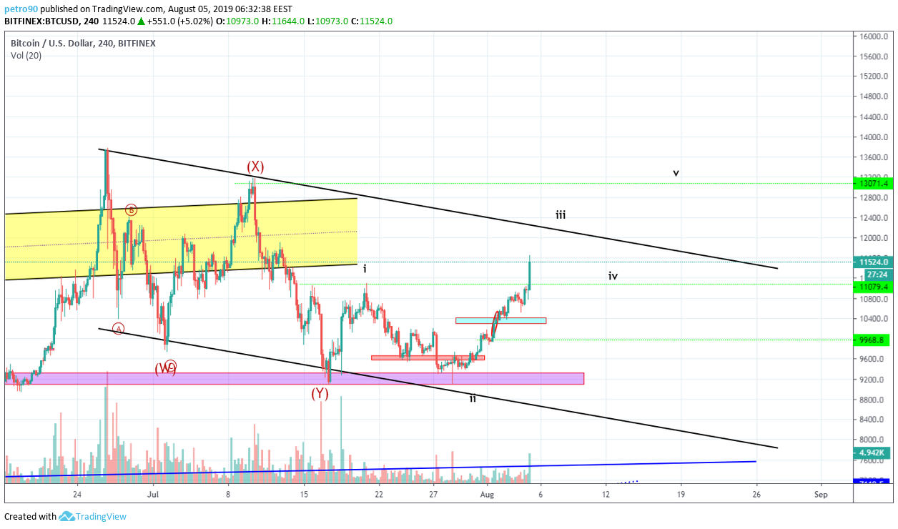 Bitcoin Technical Market Analysis 5th August 2019