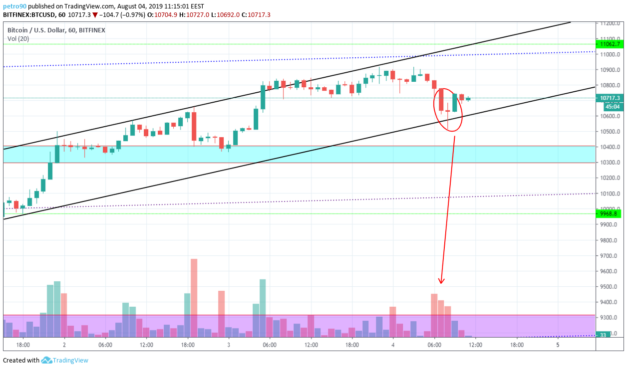 Bitcoin Technical Market Analysis 4th August 2019
