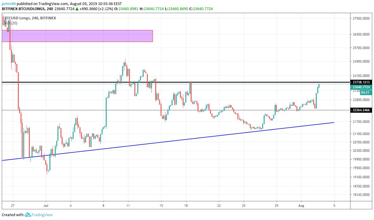 Bitcoin Technical Market Analysis 3rd August 2019