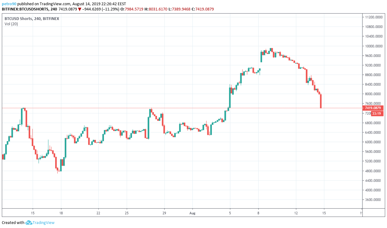 Bitcoin Technical Market Analysis 14th August 2019