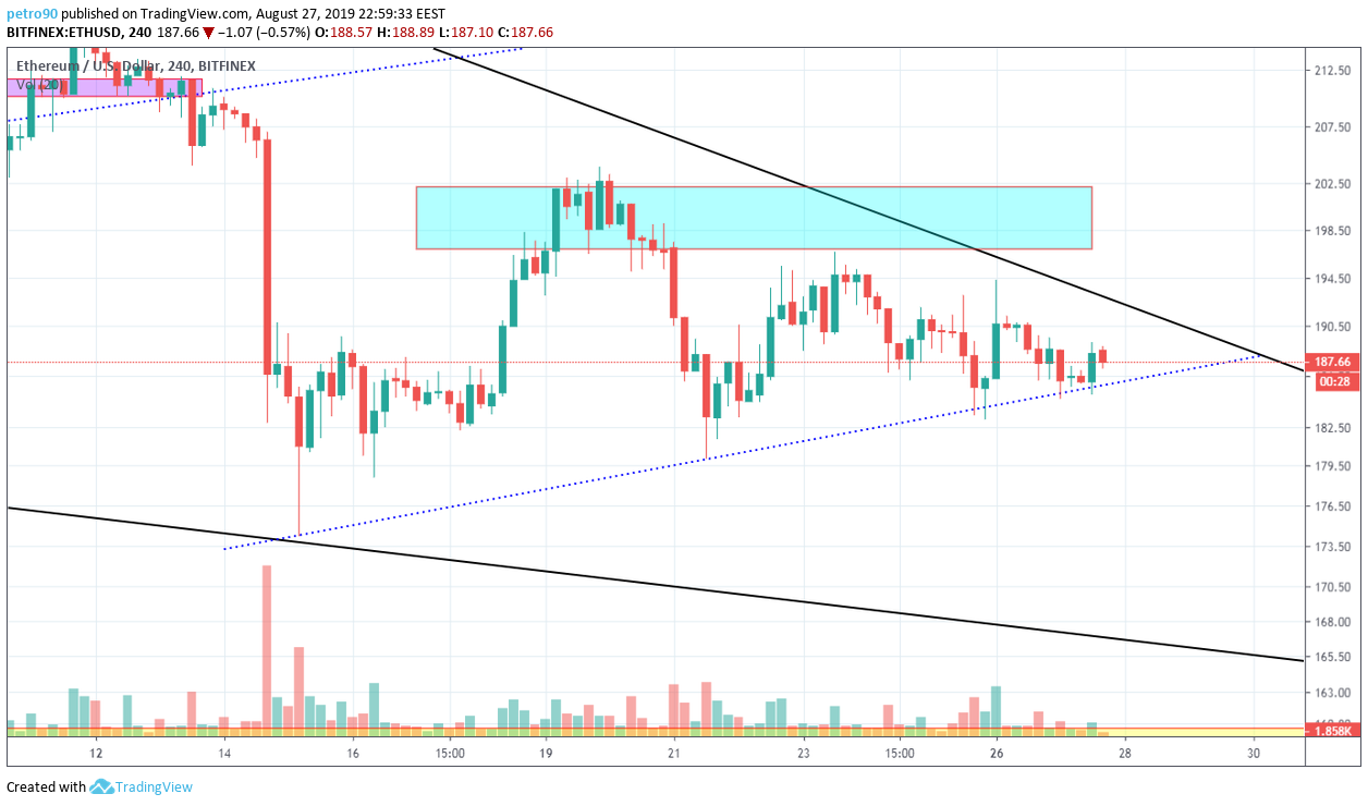 Ethereum Technical Market Analysis 27th August 2019