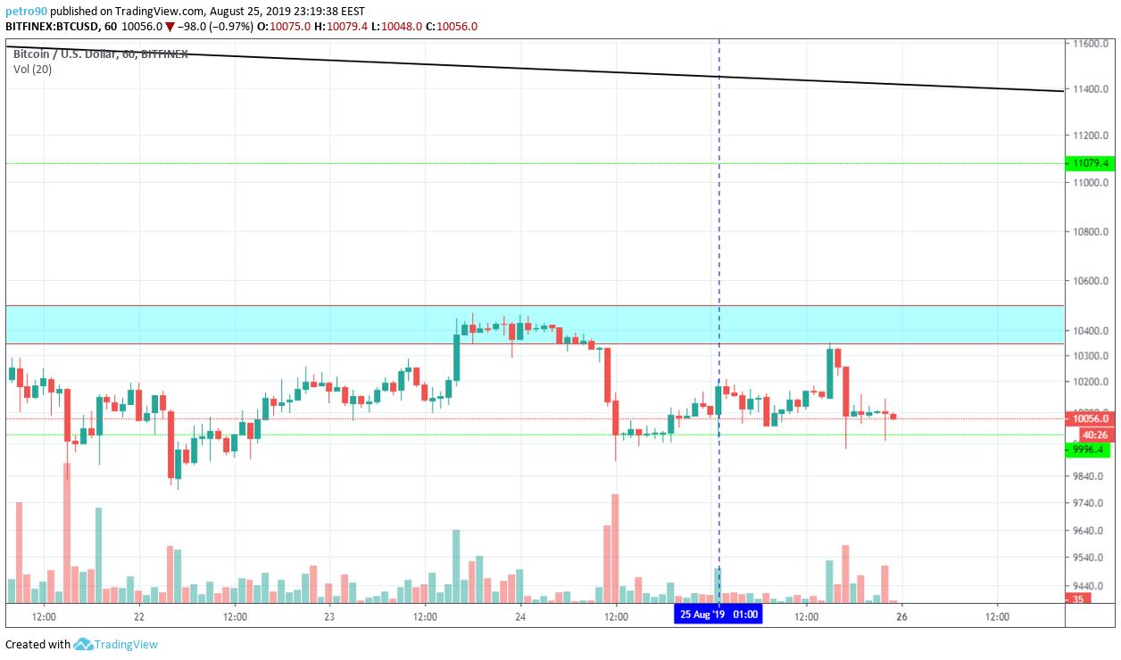 Bitcoin Technical Market Analysis 25th August 2019