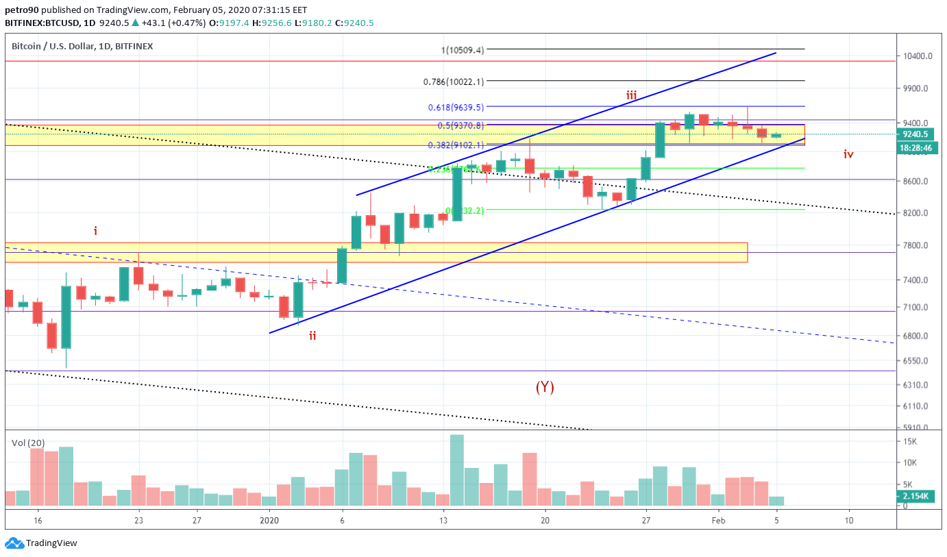Bitcoin Price and Technical Market Analysis February 5th, 2020